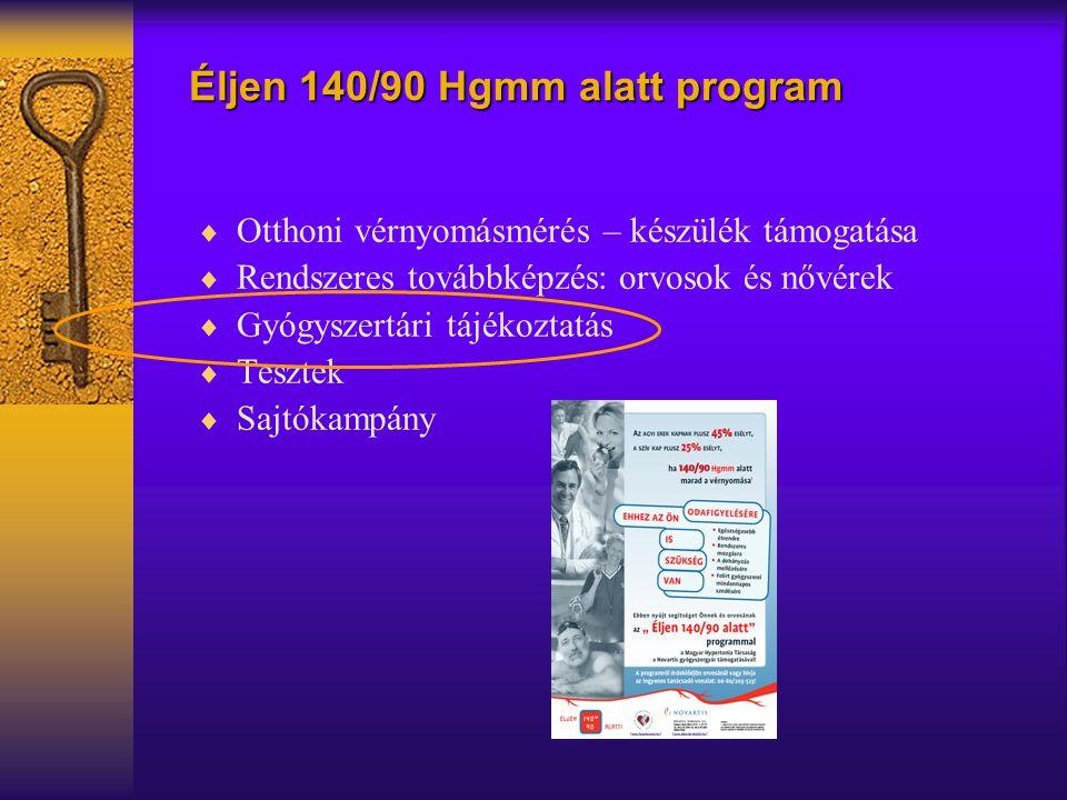  Otthoni vérnyomásmérés – készülék támogatása  Rendszeres továbbképzés: orvosok és nővérek  Gyógyszertári tájékoztatás  Tesztek  Sajtókampány Éljen 140/90 Hgmm alatt program