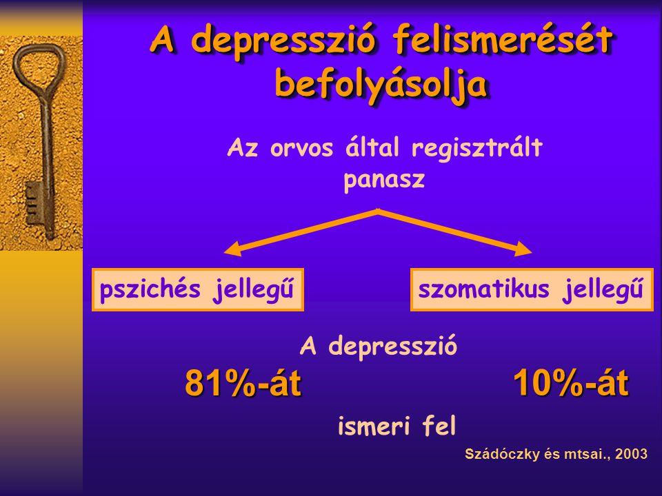 A depresszió felismerését befolyásolja Az orvos által regisztrált panasz pszichés jellegűszomatikus jellegű A depresszió ismeri fel 81%-át 10%-át Szádóczky és mtsai., 2003