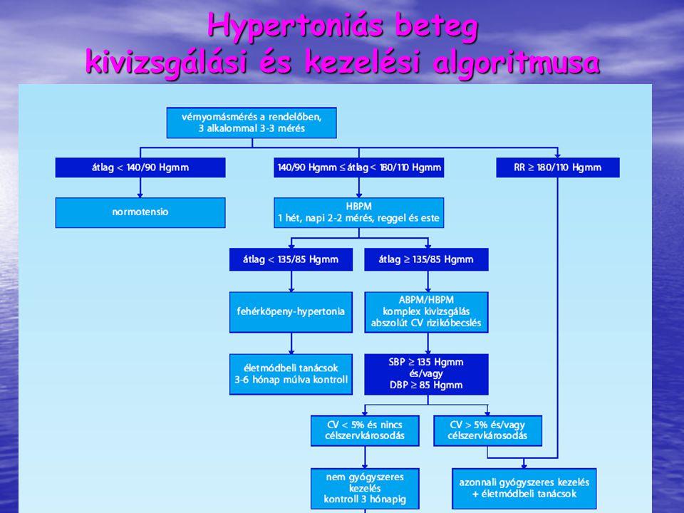 Hypertoniás beteg kivizsgálási és kezelési algoritmusa