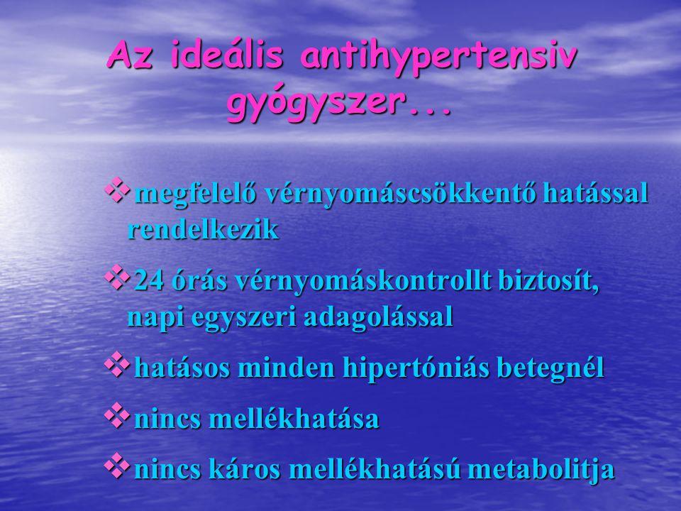 Az ideális antihypertensiv gyógyszer...  megfelelő vérnyomáscsökkentő hatással rendelkezik  24 órás vérnyomáskontrollt biztosít, napi egyszeri adago