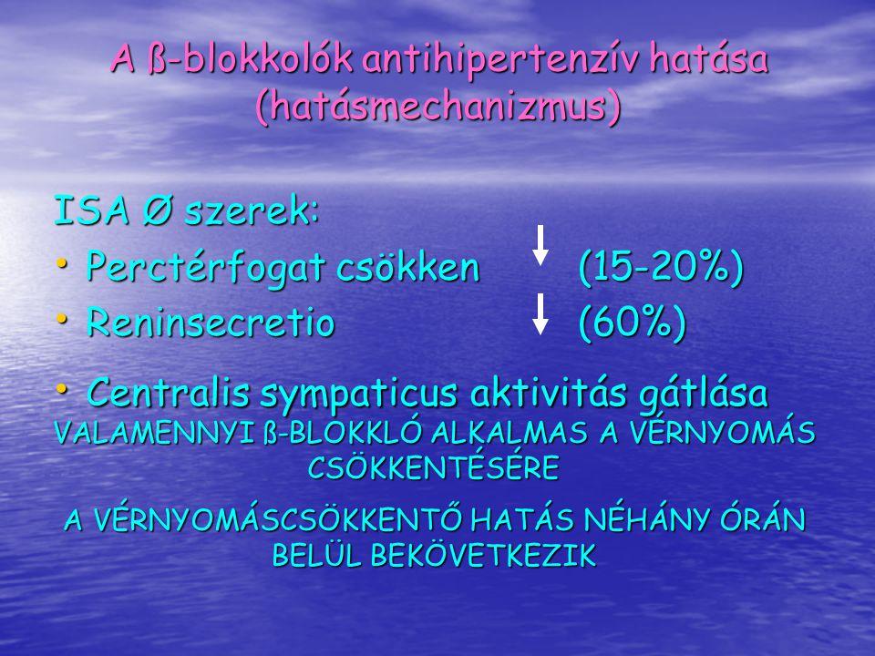 A ß-blokkolók antihipertenzív hatása (hatásmechanizmus) ISA Ø szerek: Perctérfogat csökken(15-20%) Perctérfogat csökken(15-20%) Reninsecretio(60%) Ren