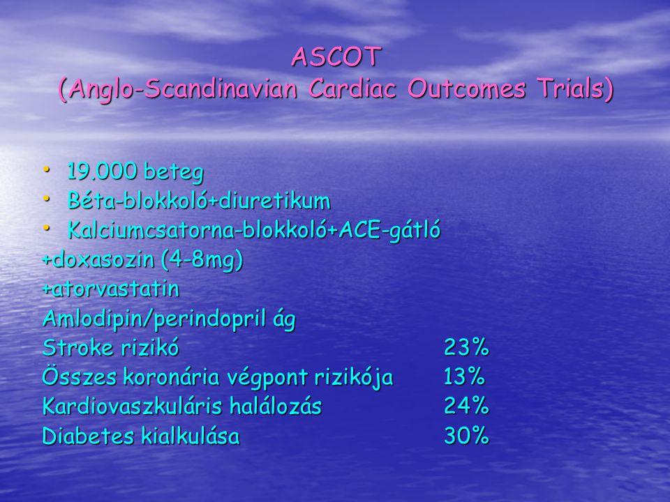 ASCOT (Anglo-Scandinavian Cardiac Outcomes Trials) 19.000 beteg 19.000 beteg Béta-blokkoló+diuretikum Béta-blokkoló+diuretikum Kalciumcsatorna-blokkol