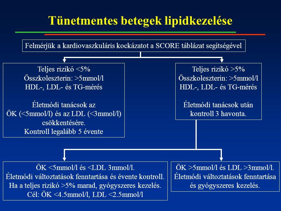 Tünetmentes betegek lipidkezelése Felmérjük a kardiovaszkuláris kockázatot a SCORE táblázat segítségével Teljes rizikó <5% Összkoleszterin: >5mmol/l HDL-, LDL- és TG-mérés Életmódi tanácsok az ÖK (<5mmol/l) és az LDL (<3mmol/l) csökkentésére.
