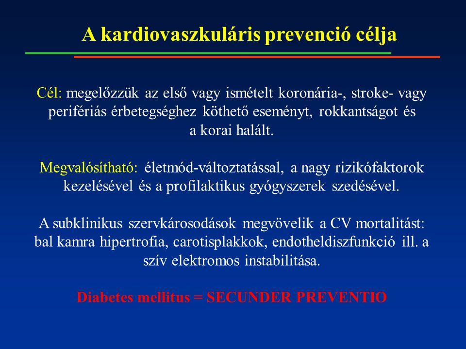 A kardiovaszkuláris prevenció célja Cél: megelőzzük az első vagy ismételt koronária-, stroke- vagy perifériás érbetegséghez köthető eseményt, rokkants