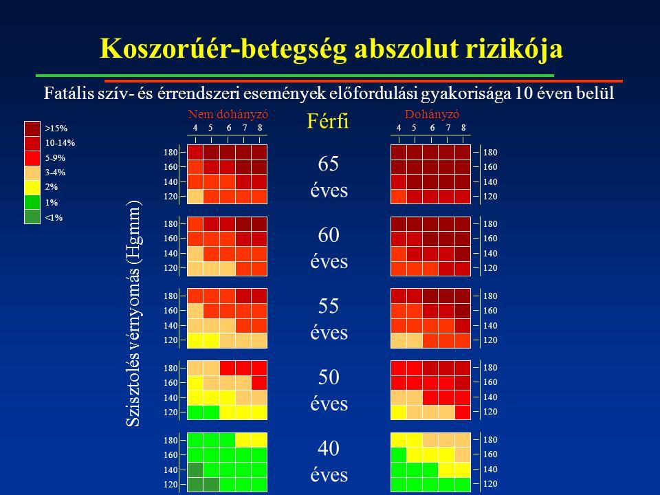 Koszorúér-betegség abszolut rizikója 65 éves 60 éves 55 éves 50 éves 40 éves 4587645876 Nem dohányzóDohányzó 180 160 140 120 180 160 140 120 180 160 140 120 180 160 140 120 180 160 140 120 180 160 140 120 180 160 140 120 180 160 140 120 180 160 140 120 180 160 140 120 Szisztolés vérnyomás (Hgmm) Férfi 10-14% >15% 5-9% 3-4% 2% <1% 1% Fatális szív- és érrendszeri események előfordulási gyakorisága 10 éven belül