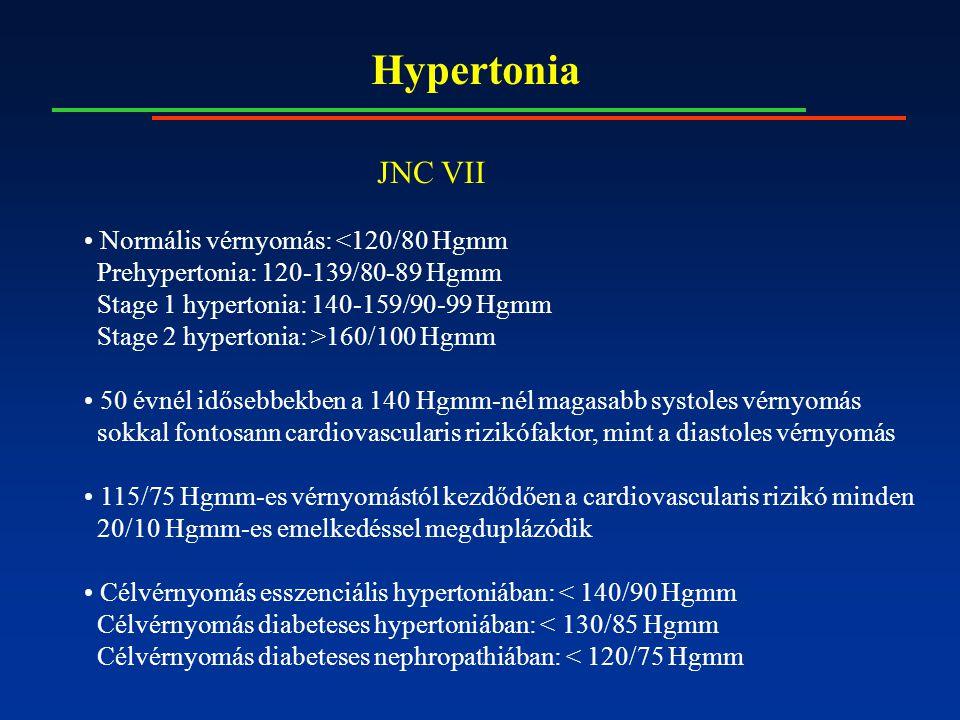 Hypertonia JNC VII Normális vérnyomás: <120/80 Hgmm Prehypertonia: 120-139/80-89 Hgmm Stage 1 hypertonia: 140-159/90-99 Hgmm Stage 2 hypertonia: >160/100 Hgmm 50 évnél idősebbekben a 140 Hgmm-nél magasabb systoles vérnyomás sokkal fontosann cardiovascularis rizikófaktor, mint a diastoles vérnyomás 115/75 Hgmm-es vérnyomástól kezdődően a cardiovascularis rizikó minden 20/10 Hgmm-es emelkedéssel megduplázódik Célvérnyomás esszenciális hypertoniában: < 140/90 Hgmm Célvérnyomás diabeteses hypertoniában: < 130/85 Hgmm Célvérnyomás diabeteses nephropathiában: < 120/75 Hgmm