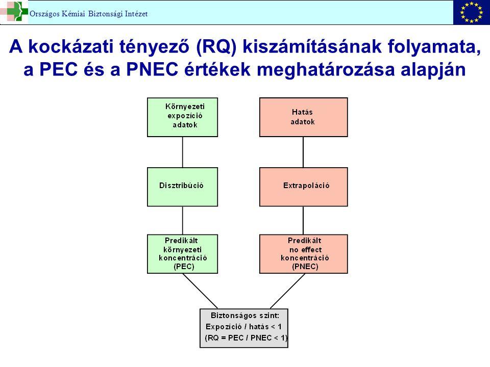 A kockázati tényező (RQ) kiszámításának folyamata, a PEC és a PNEC értékek meghatározása alapján Országos Kémiai Biztonsági Intézet
