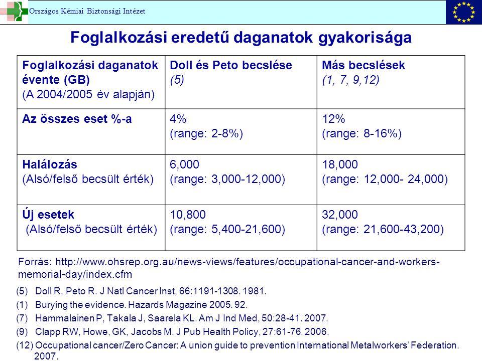 Foglalkozási eredetű daganatok gyakorisága (5) Doll R, Peto R.