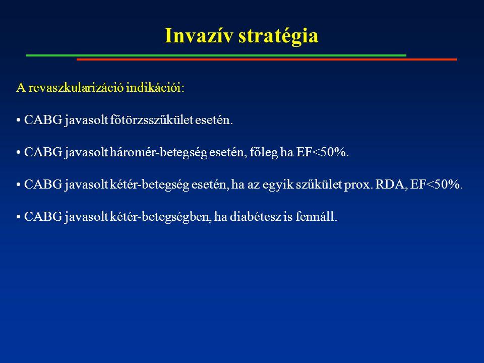 Invazív stratégia A revaszkularizáció indikációi: CABG javasolt főtörzsszűkület esetén.