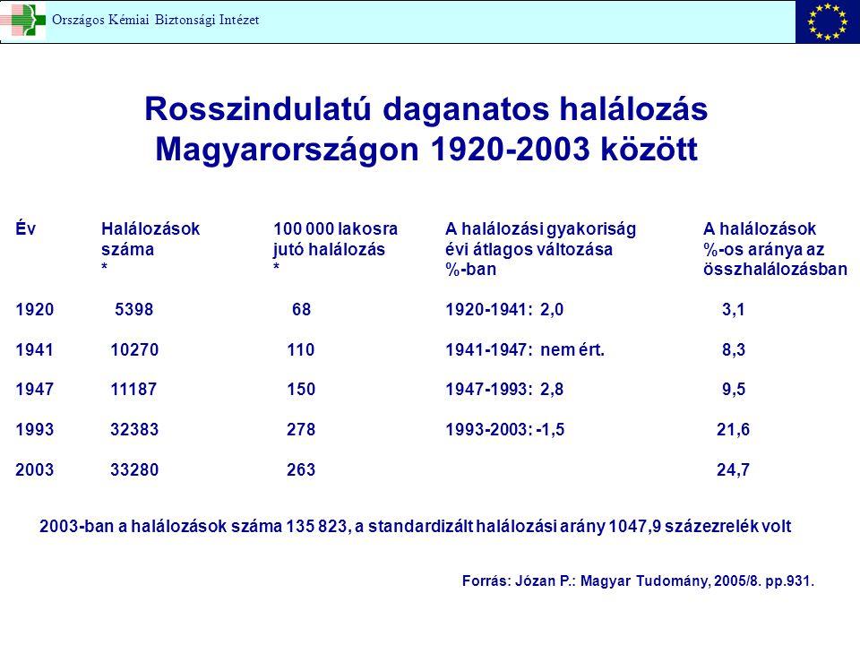 Szerzett kromoszóma aberráció OKK-OKBI Országos Kémiai Biztonsági Intézet (OKBI saját vizsgálat)