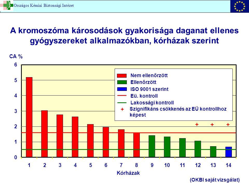 0 1 2 3 4 5 6 1234567891011121314 Kórházak CA % Nem ellenőrzött Ellenőrzött ISO 9001 szerint Eü. kontroll Lakossági kontroll Szignifikáns csökkenés az
