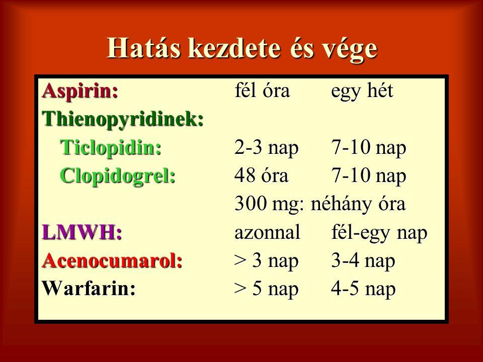 Hatás kezdete és vége Aspirin: fél óraegy hét Thienopyridinek: Ticlopidin:2-3 nap7-10 nap Clopidogrel:48 óra7-10 nap 300 mg: néhány óra 300 mg: néhány