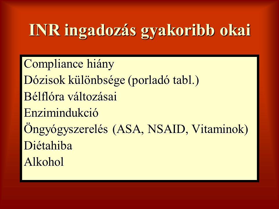 INR ingadozás gyakoribb okai Compliance hiány Dózisok különbsége (porladó tabl.) Bélflóra változásai Enzimindukció Öngyógyszerelés (ASA, NSAID, Vitami