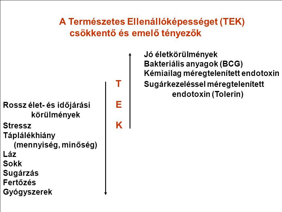 A Természetes Ellenállóképességet (TEK) csökkentő és emelő tényezők Jó életkörülmények Bakteriális anyagok (BCG) Kémiailag méregtelenített endotoxin T
