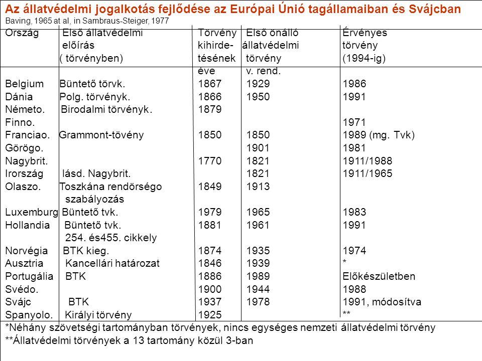 Az állatvédelmi jogalkotás fejlődése az Európai Únió tagállamaiban és Svájcban Baving, 1965 at al, in Sambraus-Steiger, 1977 Ország Első állatvédelmiT