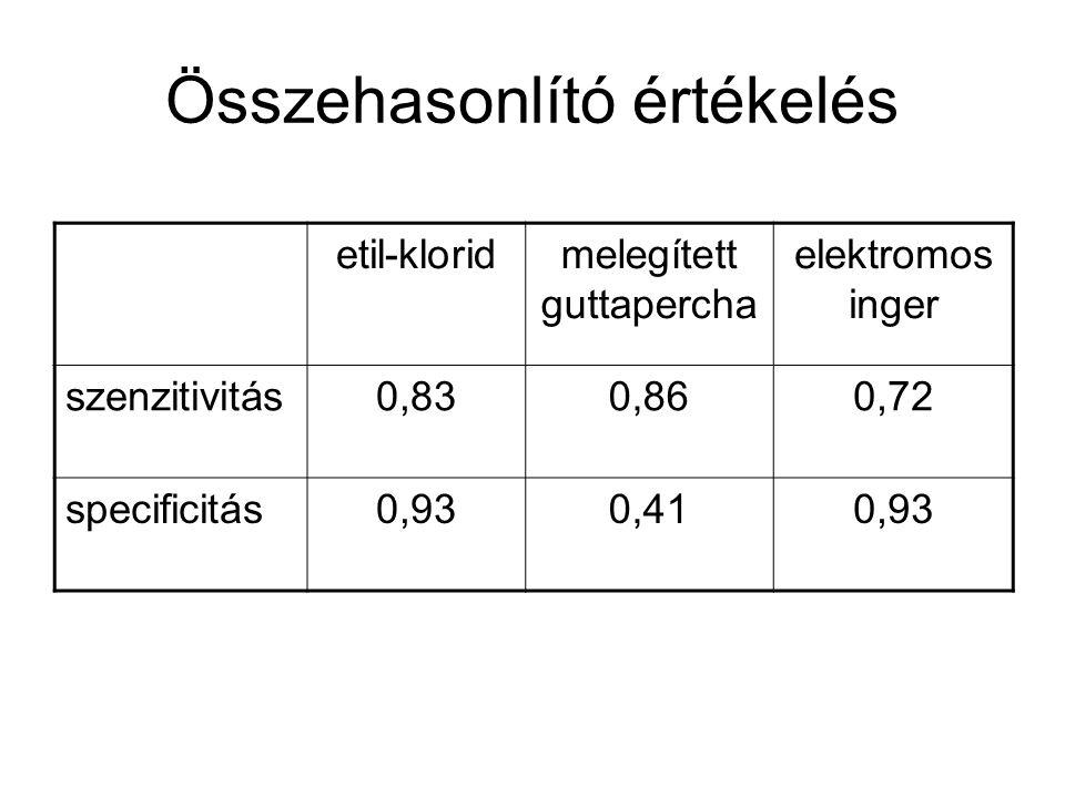 Összehasonlító értékelés etil-kloridmelegített guttapercha elektromos inger szenzitivitás0,830,860,72 specificitás0,930,410,93