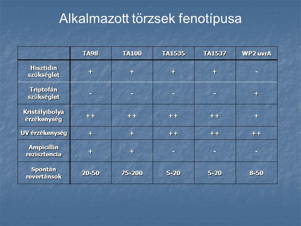 TA98TA100TA1535TA1537 WP2 uvrA Hisztidin sz ü ks é glet ++++- Triptof á n sz ü ks é glet ----+ Krist á lyibolya é rz é kenys é g +++++++++ UV é rz é k