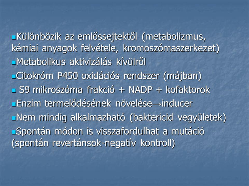 Különbözik az emlőssejtektől (metabolizmus, kémiai anyagok felvétele, kromoszómaszerkezet) Különbözik az emlőssejtektől (metabolizmus, kémiai anyagok felvétele, kromoszómaszerkezet) Metabolikus aktivizálás kívülről Metabolikus aktivizálás kívülről Citokróm P450 oxidációs rendszer (májban) Citokróm P450 oxidációs rendszer (májban) S9 mikroszóma frakció + NADP + kofaktorok S9 mikroszóma frakció + NADP + kofaktorok Enzim termelődésének növelése → inducer Enzim termelődésének növelése → inducer Nem mindig alkalmazható (baktericid vegyületek) Nem mindig alkalmazható (baktericid vegyületek) Spontán módon is visszafordulhat a mutáció (spontán revertánsok-negatív kontroll) Spontán módon is visszafordulhat a mutáció (spontán revertánsok-negatív kontroll)