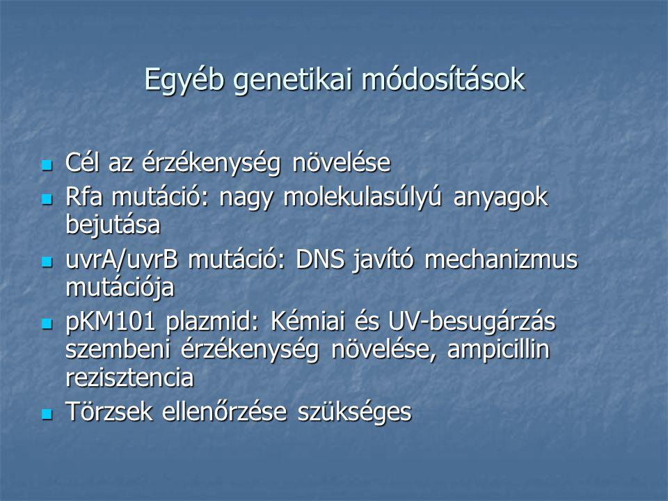 Egyéb genetikai módosítások Cél az érzékenység növelése Cél az érzékenység növelése Rfa mutáció: nagy molekulasúlyú anyagok bejutása Rfa mutáció: nagy molekulasúlyú anyagok bejutása uvrA/uvrB mutáció: DNS javító mechanizmus mutációja uvrA/uvrB mutáció: DNS javító mechanizmus mutációja pKM101 plazmid: Kémiai és UV-besugárzás szembeni érzékenység növelése, ampicillin rezisztencia pKM101 plazmid: Kémiai és UV-besugárzás szembeni érzékenység növelése, ampicillin rezisztencia Törzsek ellenőrzése szükséges Törzsek ellenőrzése szükséges
