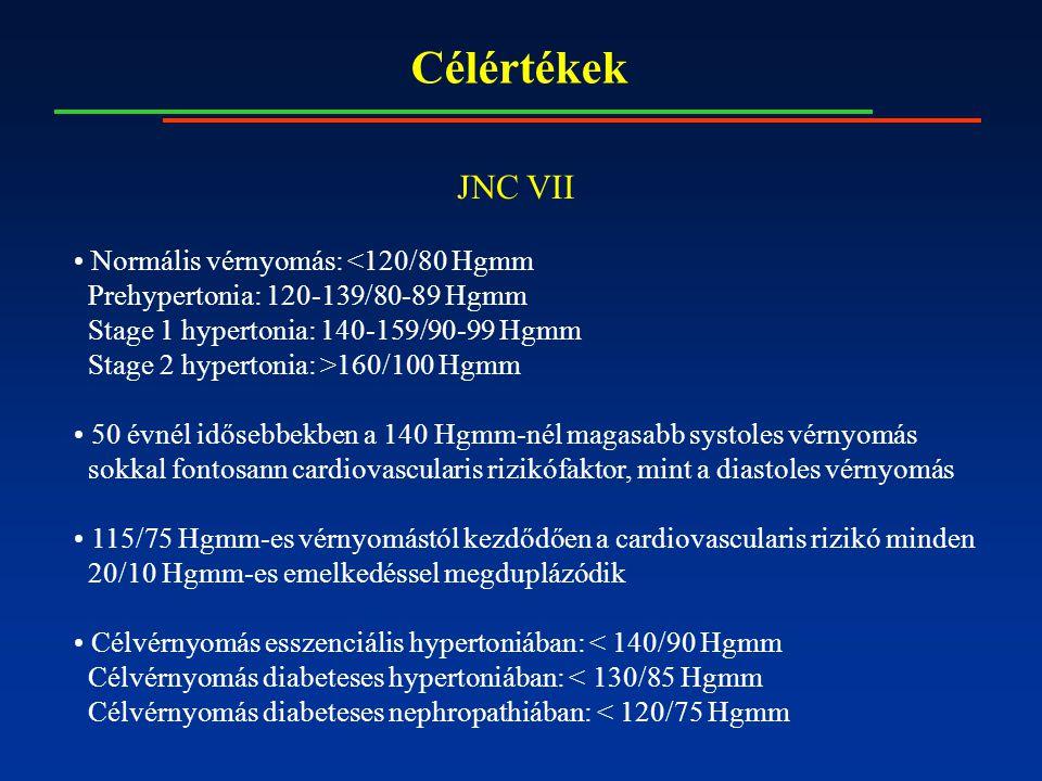 JNC VII Normális vérnyomás: <120/80 Hgmm Prehypertonia: 120-139/80-89 Hgmm Stage 1 hypertonia: 140-159/90-99 Hgmm Stage 2 hypertonia: >160/100 Hgmm 50 évnél idősebbekben a 140 Hgmm-nél magasabb systoles vérnyomás sokkal fontosann cardiovascularis rizikófaktor, mint a diastoles vérnyomás 115/75 Hgmm-es vérnyomástól kezdődően a cardiovascularis rizikó minden 20/10 Hgmm-es emelkedéssel megduplázódik Célvérnyomás esszenciális hypertoniában: < 140/90 Hgmm Célvérnyomás diabeteses hypertoniában: < 130/85 Hgmm Célvérnyomás diabeteses nephropathiában: < 120/75 Hgmm Célértékek