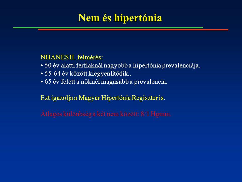 Nem és hipertónia NHANES II. felmérés: 50 év alatti férfiaknál nagyobb a hipertónia prevalenciája.