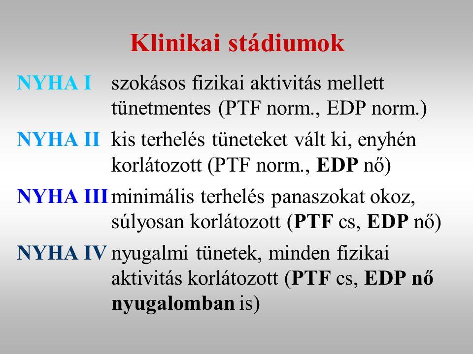 Klinikai stádiumok NYHA Iszokásos fizikai aktivitás mellett tünetmentes (PTF norm., EDP norm.) NYHA IIkis terhelés tüneteket vált ki, enyhén korlátozott (PTF norm., EDP nő) NYHA IIIminimális terhelés panaszokat okoz, súlyosan korlátozott (PTF cs, EDP nő) NYHA IVnyugalmi tünetek, minden fizikai aktivitás korlátozott (PTF cs, EDP nő nyugalomban is)