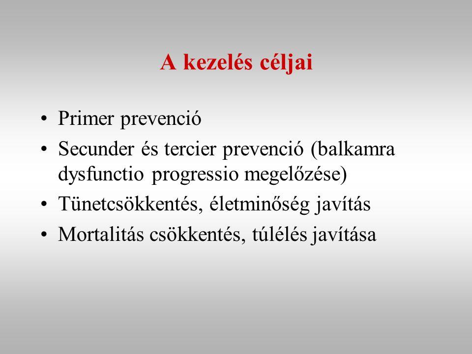 A kezelés céljai Primer prevenció Secunder és tercier prevenció (balkamra dysfunctio progressio megelőzése) Tünetcsökkentés, életminőség javítás Mortalitás csökkentés, túlélés javítása