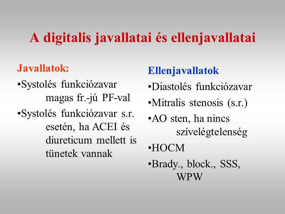 A digitalis javallatai és ellenjavallatai Javallatok: Systolés funkciózavar magas fr.-jú PF-val Systolés funkciózavar s.r.