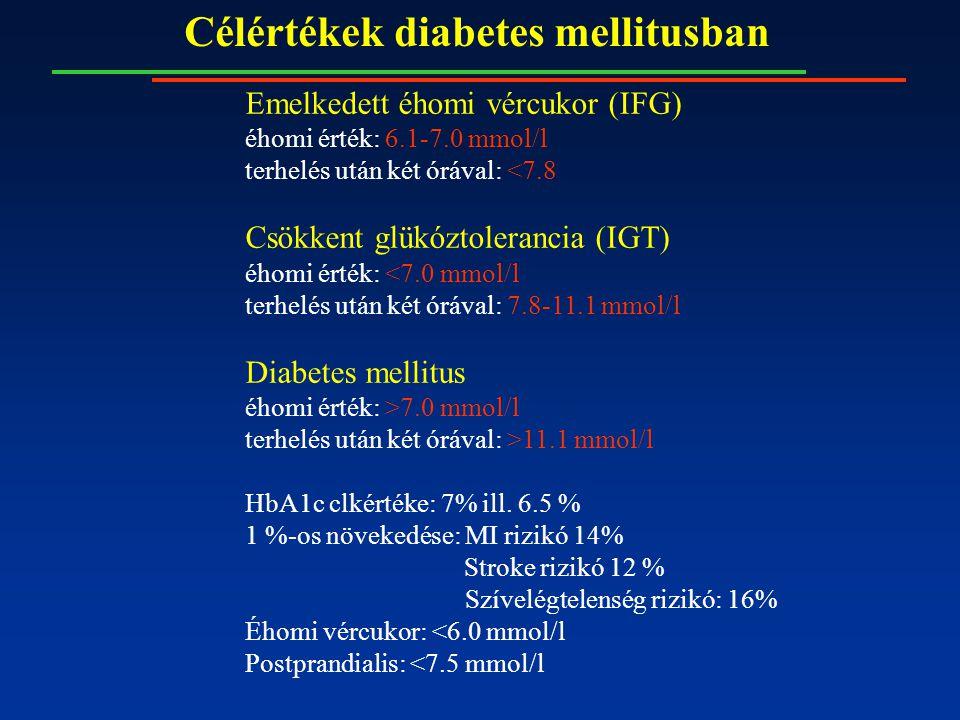 Célértékek diabetes mellitusban Emelkedett éhomi vércukor (IFG) éhomi érték: 6.1-7.0 mmol/l terhelés után két órával: <7.8 Csökkent glükóztolerancia (IGT) éhomi érték: <7.0 mmol/l terhelés után két órával: 7.8-11.1 mmol/l Diabetes mellitus éhomi érték: >7.0 mmol/l terhelés után két órával: >11.1 mmol/l HbA1c clkértéke: 7% ill.