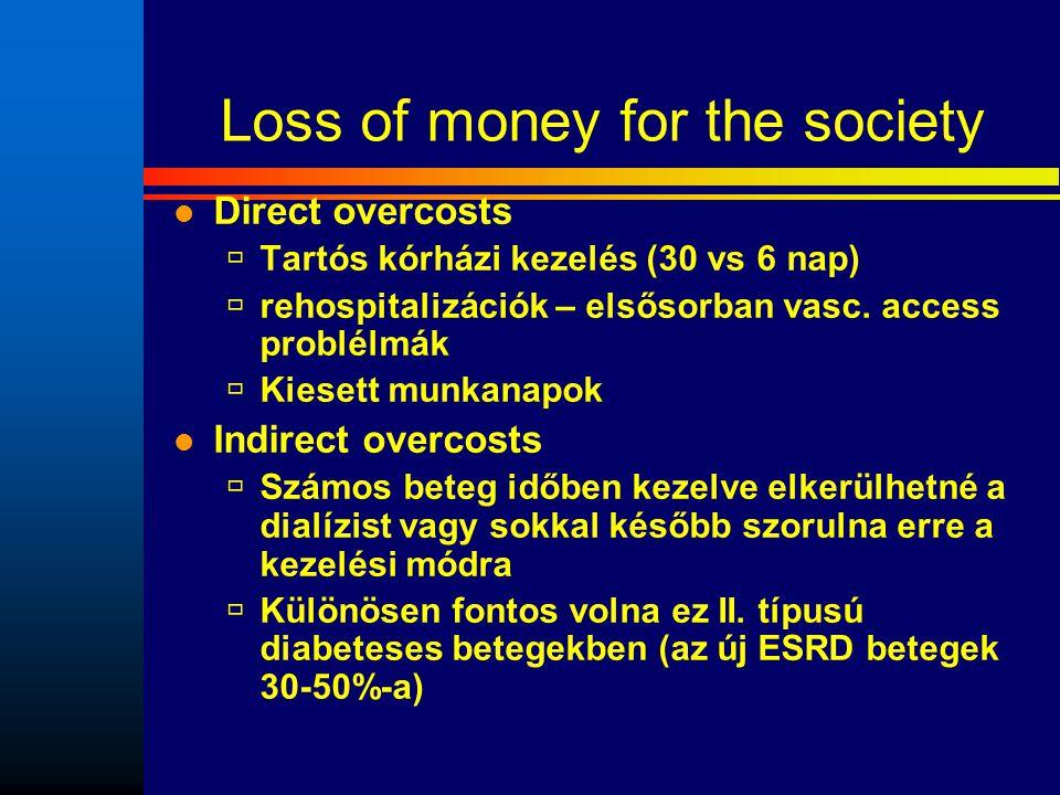 Loss of money for the society Direct overcosts  Tartós kórházi kezelés (30 vs 6 nap)  rehospitalizációk – elsősorban vasc. access problélmák  Kiese