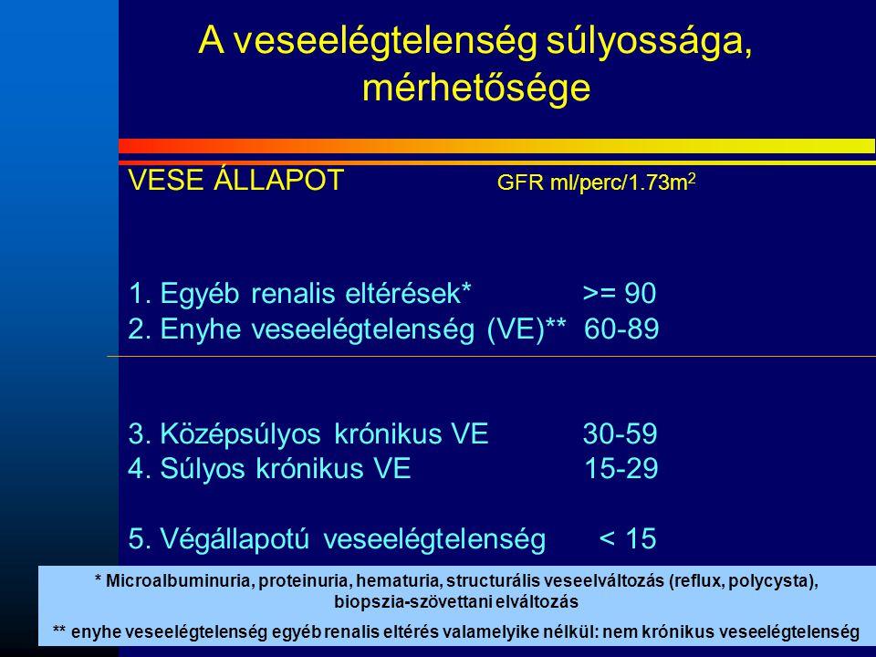 A veseelégtelenség súlyossága, mérhetősége VESE ÁLLAPOT GFR ml/perc/1.73m 2 Gyakoriság (USA- %) 1. Egyéb renalis eltérések* >= 90 3,3 2. Enyhe veseelé