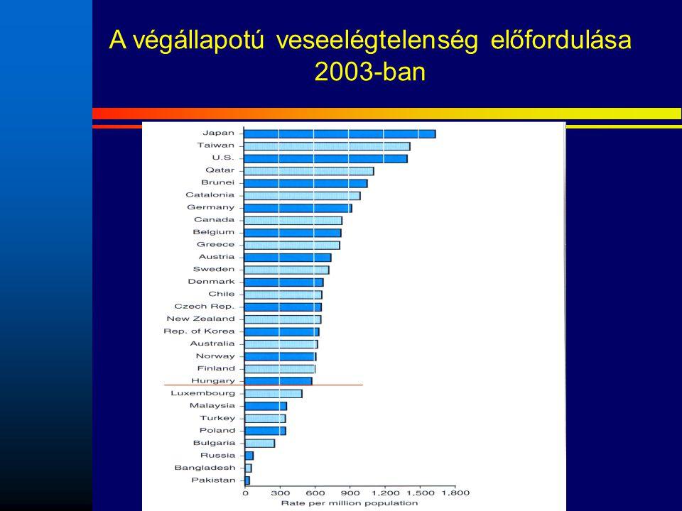 A végállapotú veseelégtelenség előfordulása 2003-ban