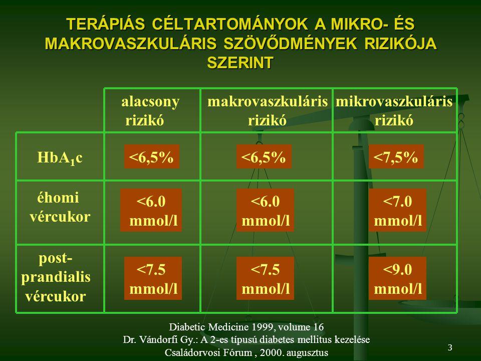 3 TERÁPIÁS CÉLTARTOMÁNYOK A MIKRO- ÉS MAKROVASZKULÁRIS SZÖVŐDMÉNYEK RIZIKÓJA SZERINT HbA 1 c éhomi vércukor post- prandialis vércukor alacsony rizikó