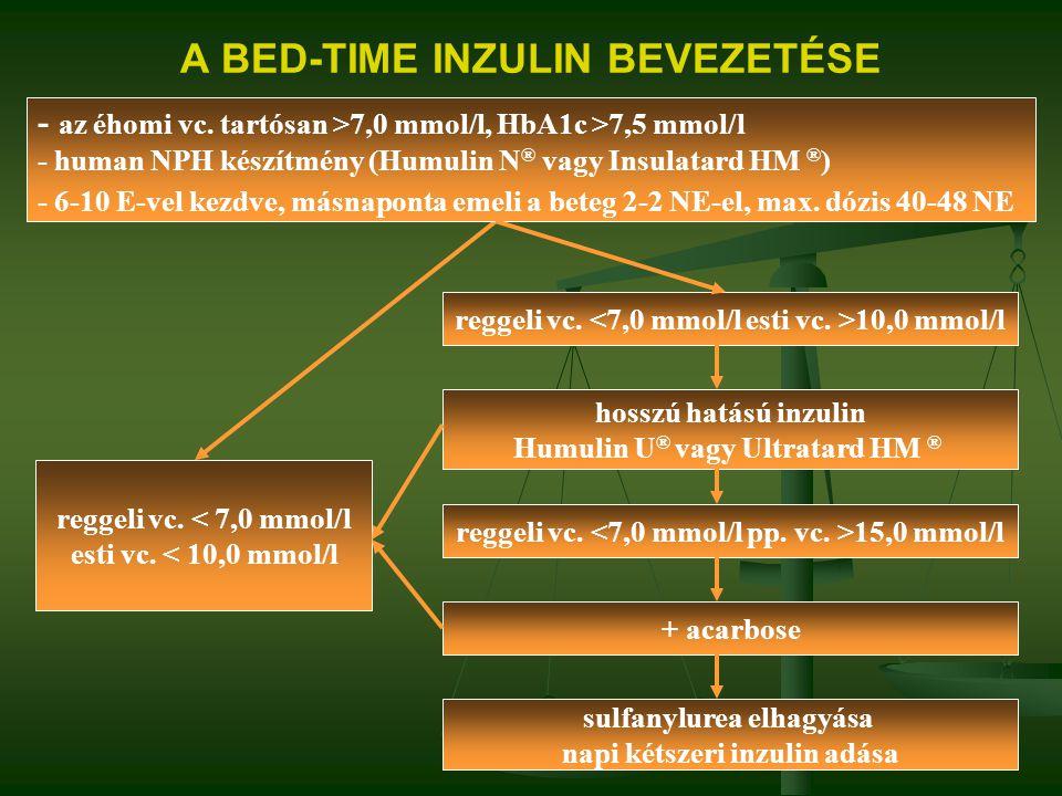 A BED-TIME INZULIN BEVEZETÉSE reggeli vc. < 7,0 mmol/l esti vc. < 10,0 mmol/l - az éhomi vc. tartósan >7,0 mmol/l, HbA1c >7,5 mmol/l - human NPH készí