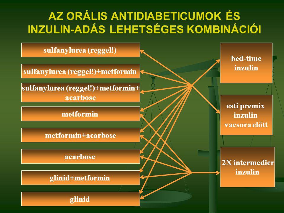 AZ ORÁLIS ANTIDIABETICUMOK ÉS INZULIN-ADÁS LEHETSÉGES KOMBINÁCIÓI bed-time inzulin sulfanylurea (reggel!) sulfanylurea (reggel!)+metformin sulfanylure