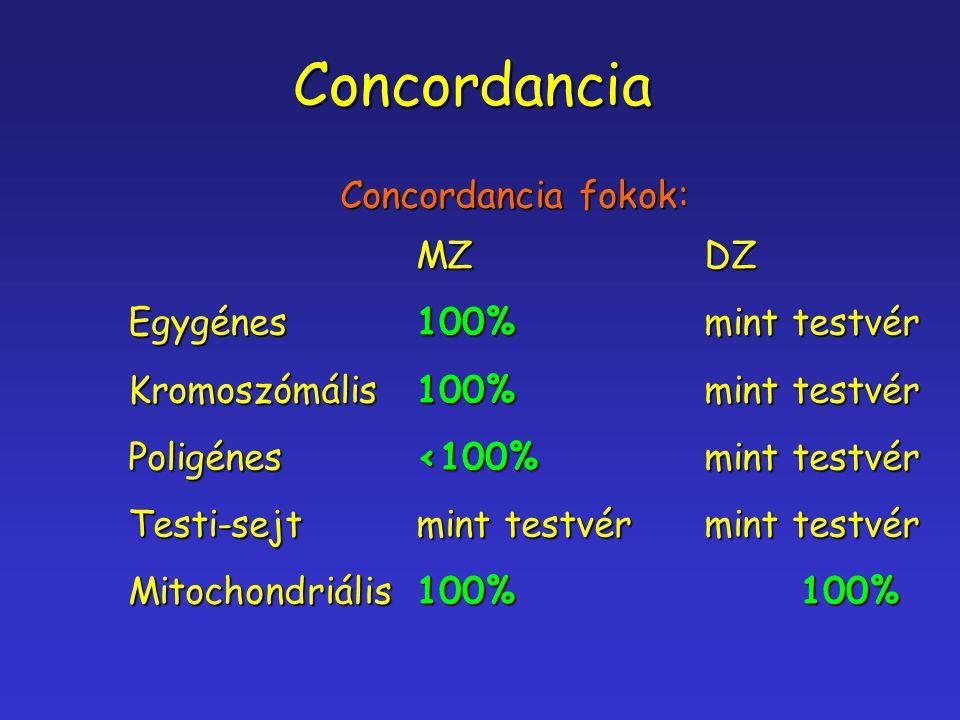 Concordancia Concordancia fokok: Concordancia fokok: MZDZ Egygénes100%mint testvér Kromoszómális100%mint testvér Poligénes<100%mint testvér Testi-sejt