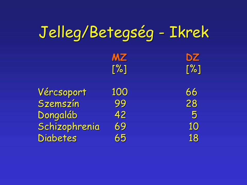 Jelleg/Betegség - Ikrek MZDZ [%][%] Vércsoport10066 Szemszín 9928 Dongaláb 42 5 Schizophrenia 69 10 Diabetes 65 18