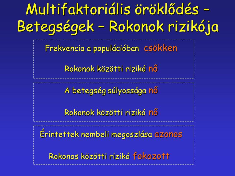 Multifaktoriális öröklődés – Betegségek – Rokonok rizikója Frekvencia a populációban csökken Rokonok közötti rizikó nő A betegség súlyossága nő Rokono