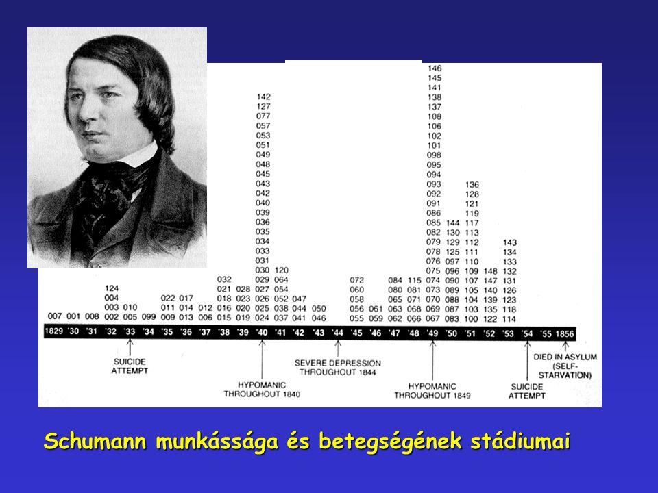 Schumann munkássága és betegségének stádiumai