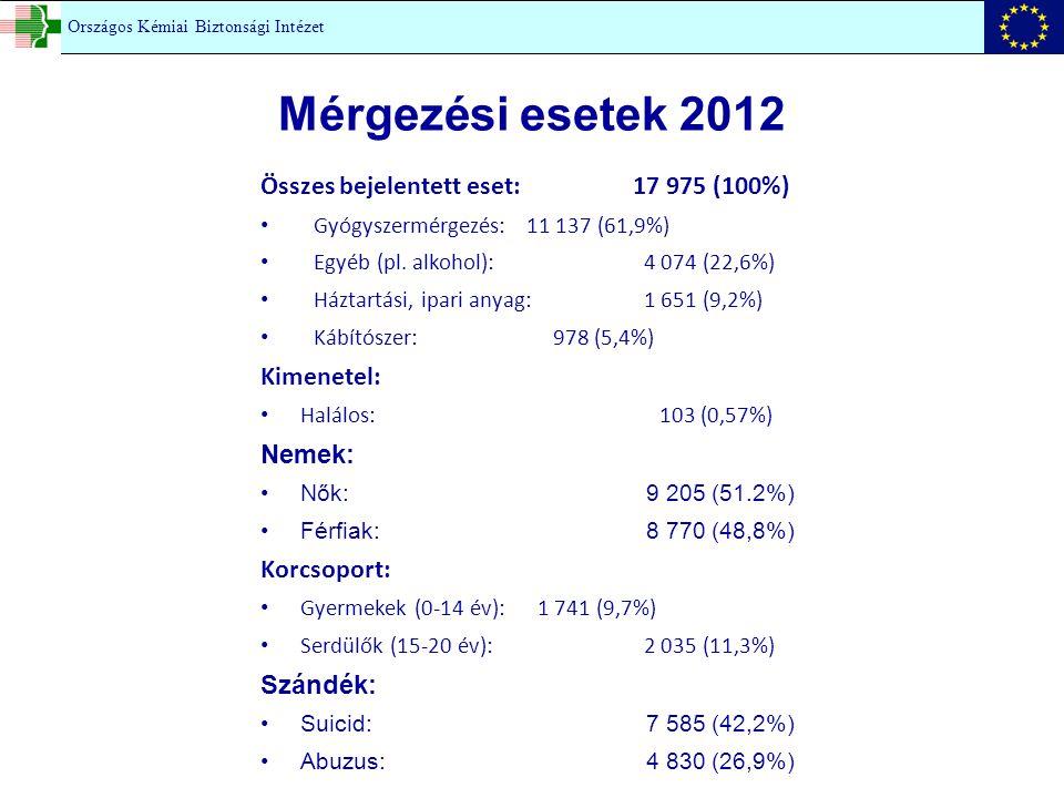 Mérgezési esetek 2012 Országos Kémiai Biztonsági Intézet Összes bejelentett eset: 17 975 (100%) Gyógyszermérgezés:11 137 (61,9%) Egyéb (pl. alkohol):