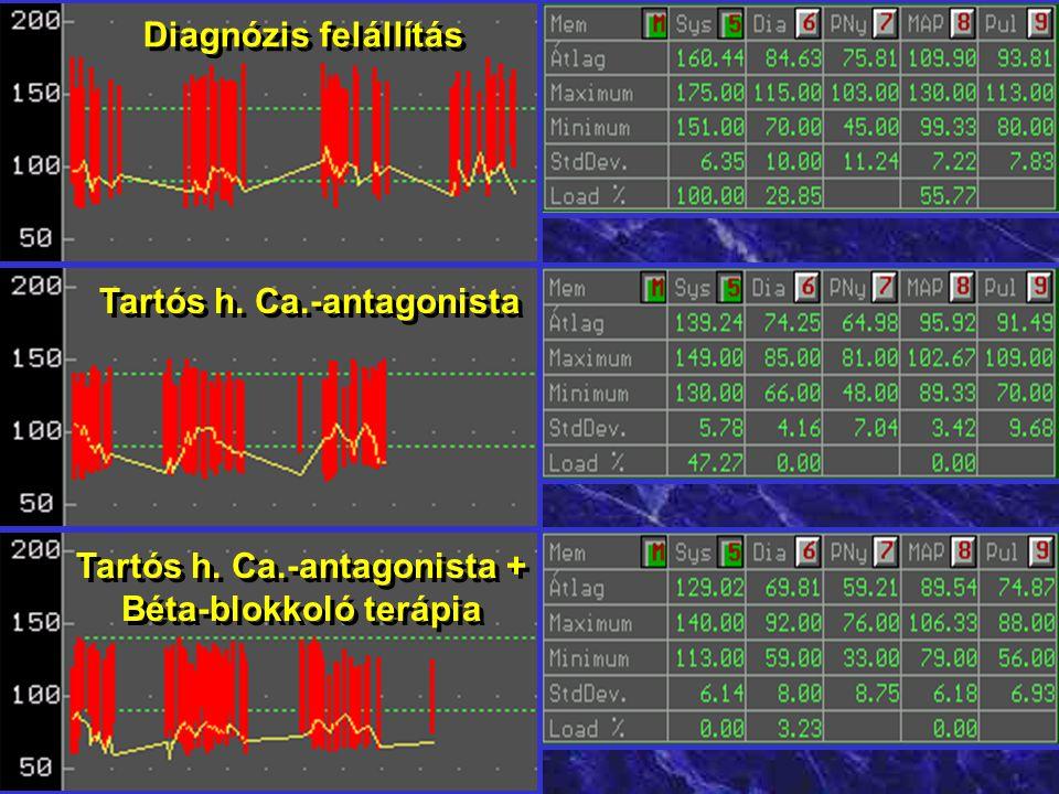 Captopril / nifedipin teszt