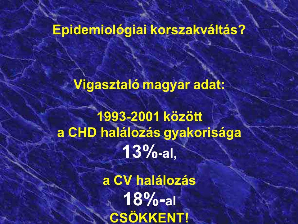 A fejlett Ny-i országokban a CV betegségek korai halálozása 1996-ra az 1970-es szint 54%-ára c s ö k k e n t !!! Magyarországon 1997-ben az 1970-es sz