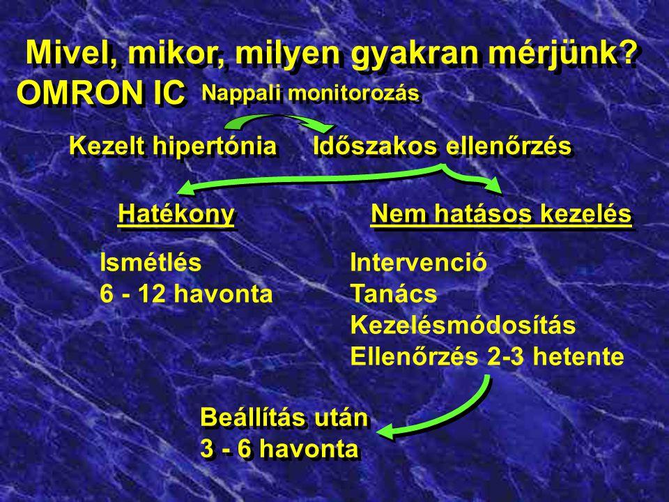 Mivel, mikor, milyen gyakran mérjünk? OMRON IC Új beteg Új hipertónia Kezelés beállítás ellenőrzése (2-3 hetente) Beállított kezelés hatékony- ságának