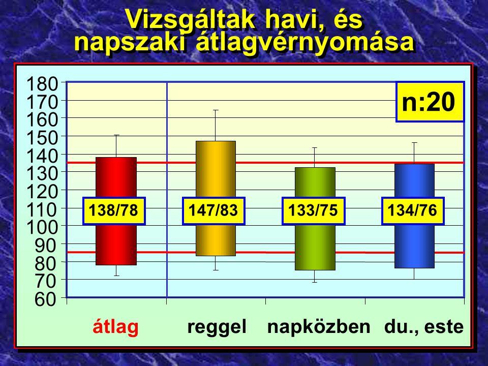 135-139/85-89 15% 140-144/90-94 15% 145-149/95< 15% 150</95< 10% <135/85 45% Gondozási tükör Gondozási tükör
