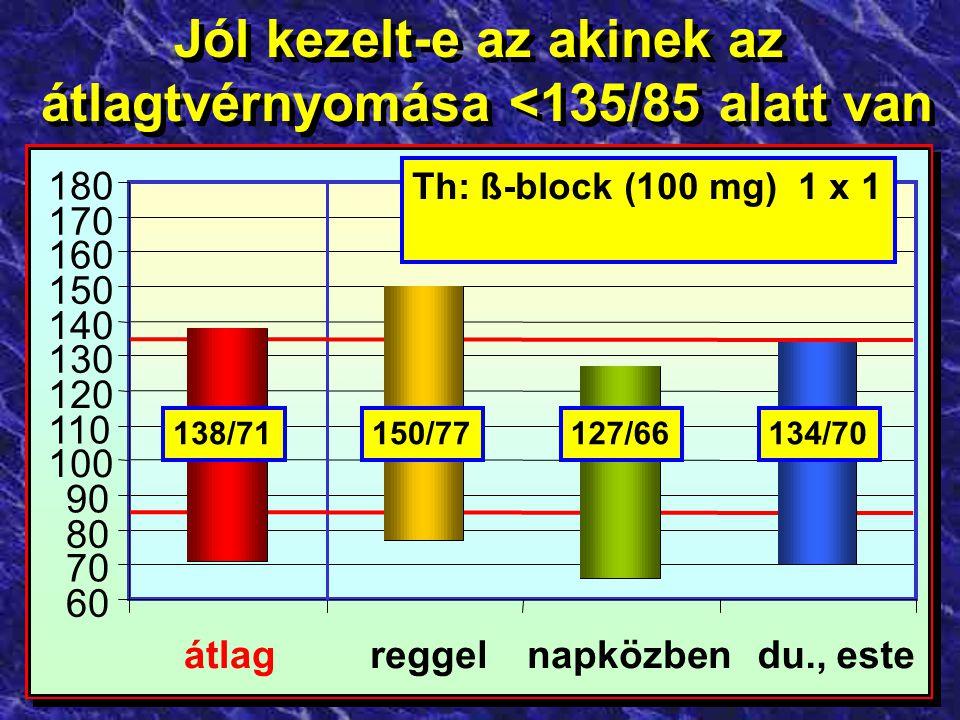Jól kezelt-e az akinek az átlagtvérnyomása <135/85 alatt van Jól kezelt-e az akinek az átlagtvérnyomása <135/85 alatt van 60 70 80 90 100 110 120 130 140 150 160 170 180 Th: metopr.succ.