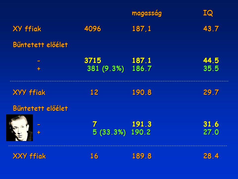 magasságIQ XY ffiak4096187,143.7 Bűntetett előélet -3715187.144.5 + 381 (9.3%)186.735.5 XYY ffiak 12190.829.7 Büntetett előélet - 7191.331.6 + 5 (33.3