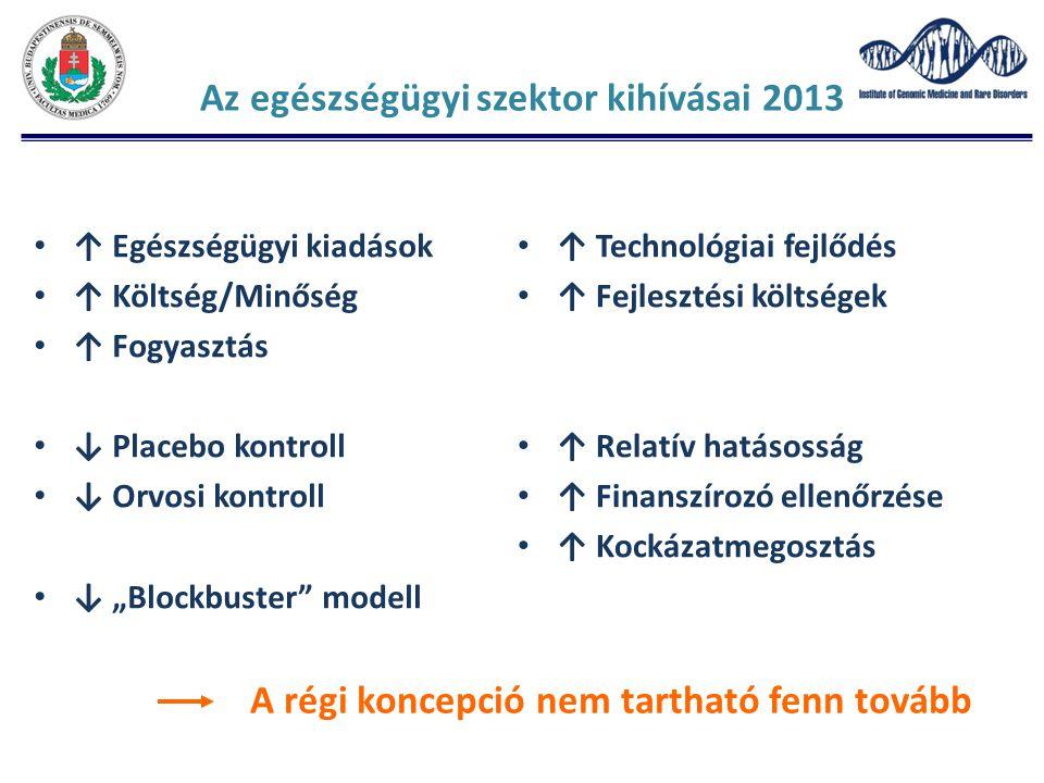 """Az egészségügyi szektor kihívásai 2013 ↑ Egészségügyi kiadások ↑ Költség/Minőség ↑ Fogyasztás ↓ Placebo kontroll ↓ Orvosi kontroll ↓ """"Blockbuster"""" mod"""