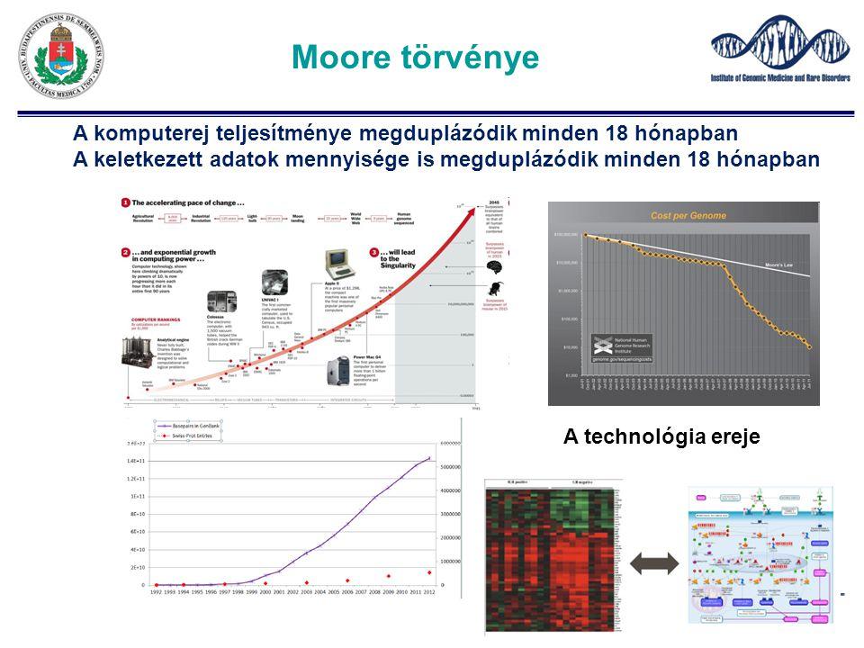 Moore törvénye A komputerej teljesítménye megduplázódik minden 18 hónapban A keletkezett adatok mennyisége is megduplázódik minden 18 hónapban A techn