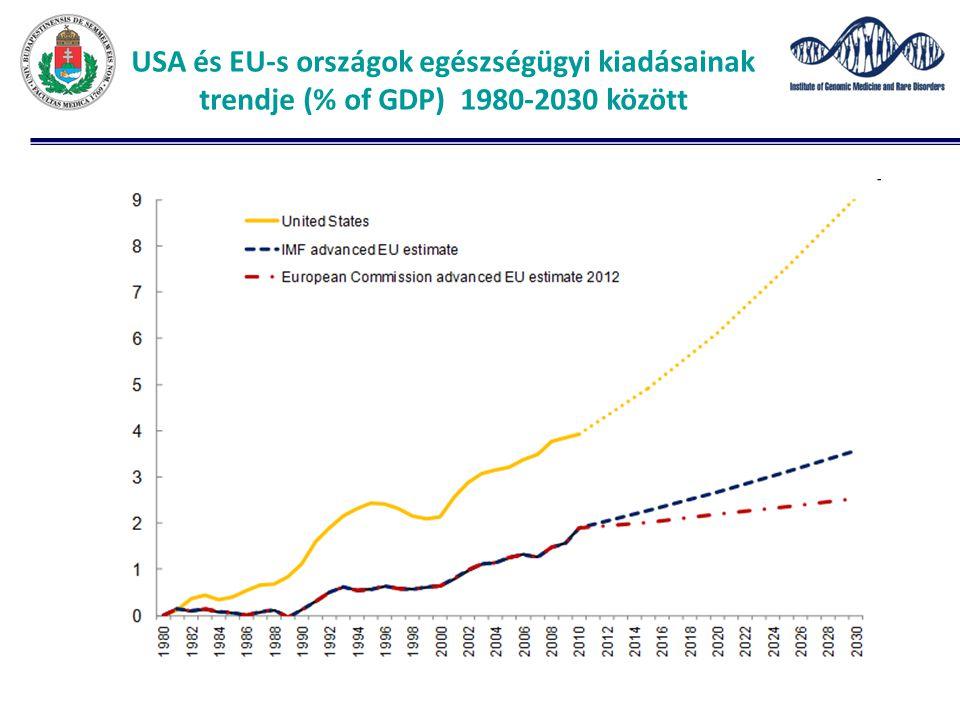 USA és EU-s országok egészségügyi kiadásainak trendje (% of GDP) 1980-2030 között