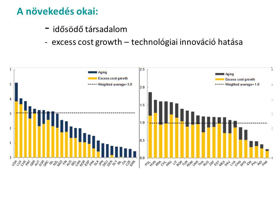 A növekedés okai: - idősödő társadalom - excess cost growth – technológiai innováció hatása